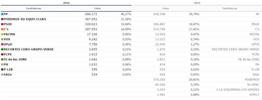 resultados-elecciones-madrid